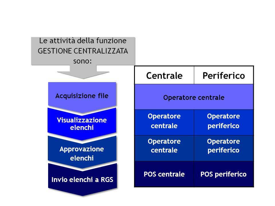 Acquisizione file CentralePeriferico Operatore centrale Operatore periferico Operatore centrale Operatore periferico POS centralePOS periferico Visual