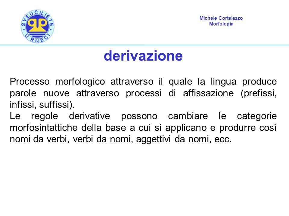 Michele Cortelazzo Morfologia derivazione Processo morfologico attraverso il quale la lingua produce parole nuove attraverso processi di affissazione