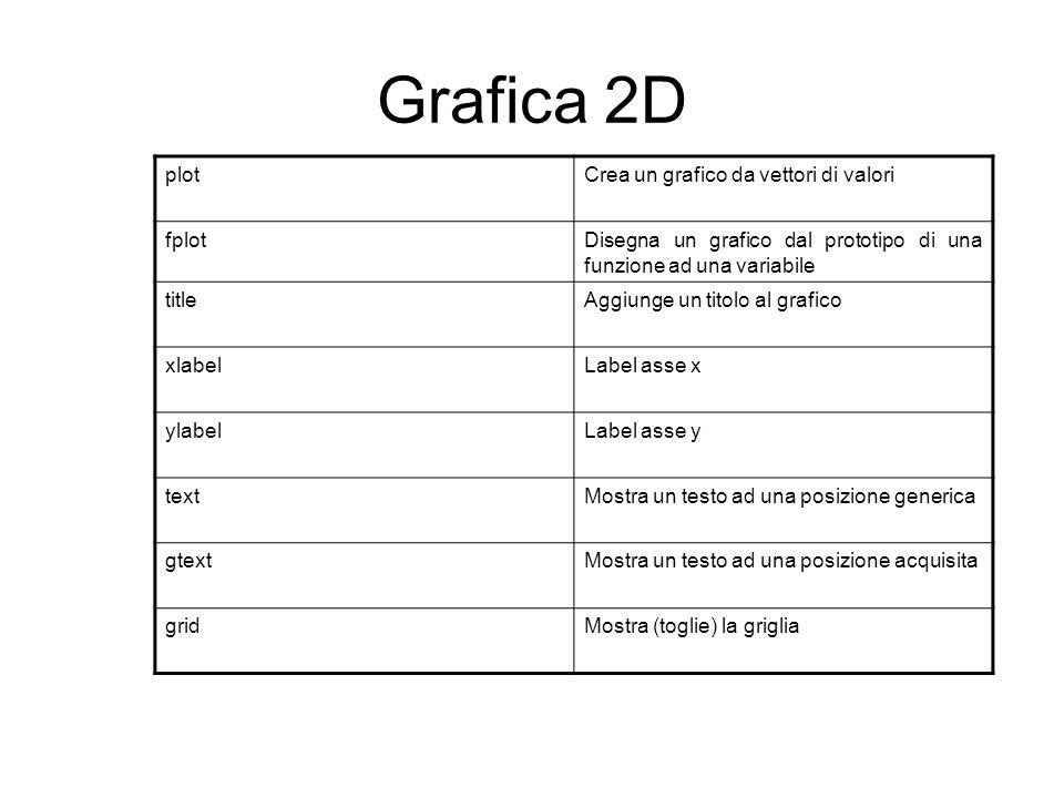 Grafica 2D plotCrea un grafico da vettori di valori fplotDisegna un grafico dal prototipo di una funzione ad una variabile titleAggiunge un titolo al grafico xlabelLabel asse x ylabelLabel asse y textMostra un testo ad una posizione generica gtextMostra un testo ad una posizione acquisita gridMostra (toglie) la griglia
