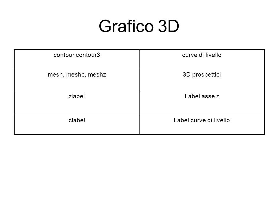 Grafico 3D contour,contour3curve di livello mesh, meshc, meshz3D prospettici zlabelLabel asse z clabelLabel curve di livello