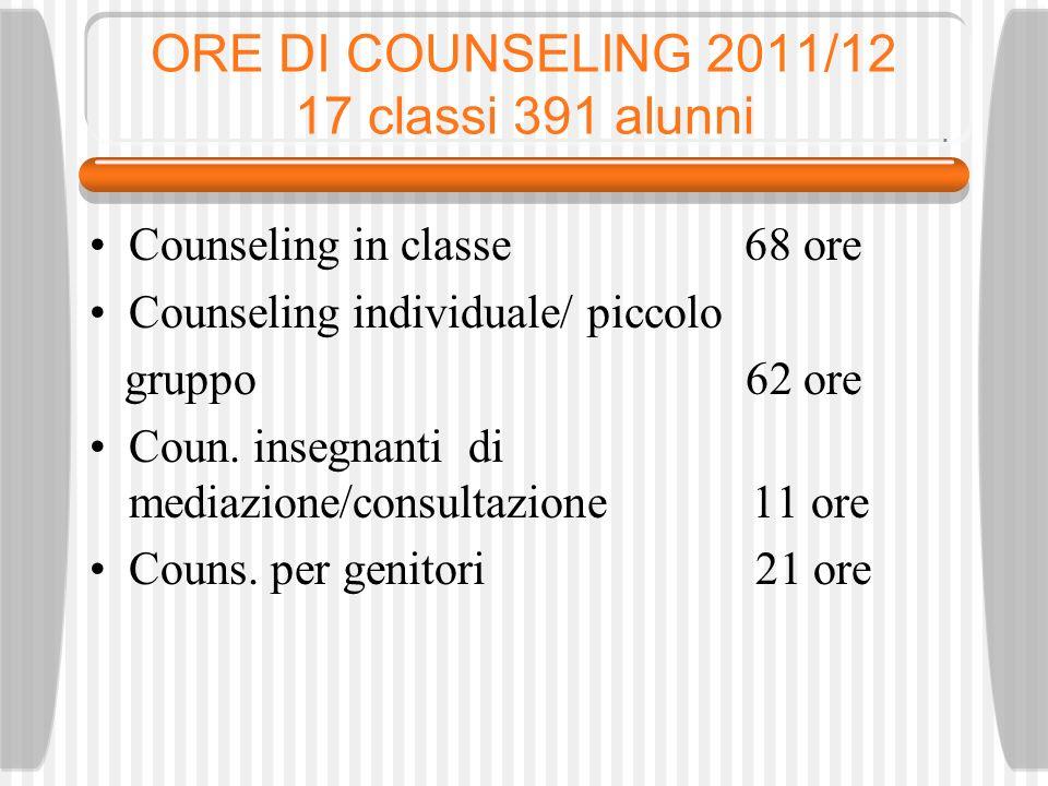 ORE DI COUNSELING 2011/12 17 classi 391 alunni Counseling in classe 68 ore Counseling individuale/ piccolo gruppo 62 ore Coun.