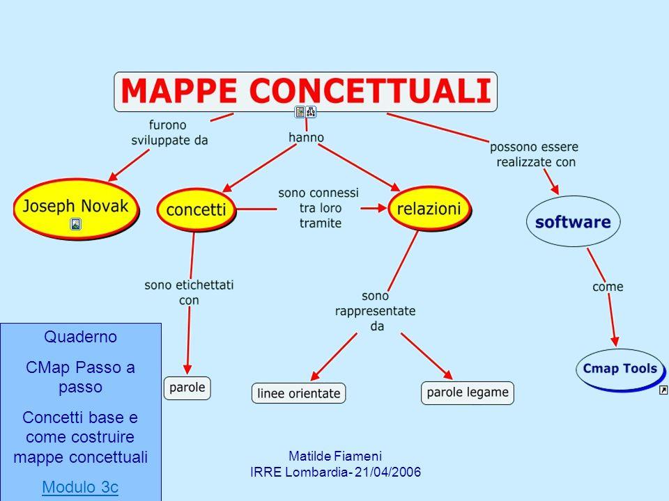 Matilde Fiameni IRRE Lombardia- 21/04/2006 Quaderno CMap Passo a passo Concetti base e come costruire mappe concettuali Modulo 3c