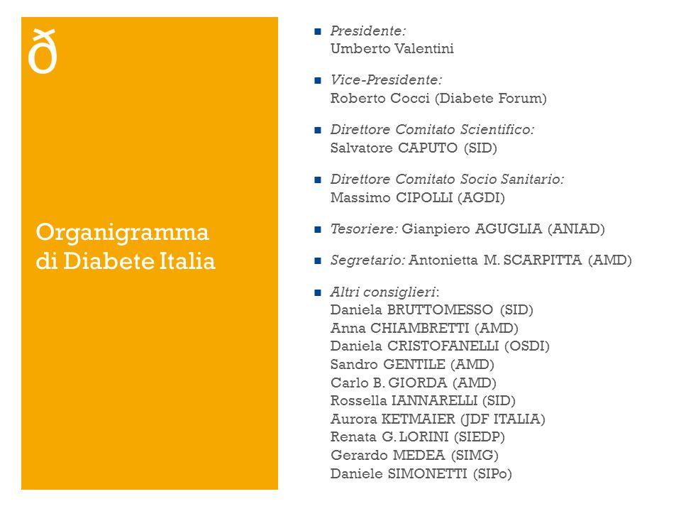 Organigramma di Diabete Italia Presidente: Umberto Valentini Vice-Presidente: Roberto Cocci (Diabete Forum) Direttore Comitato Scientifico: Salvatore