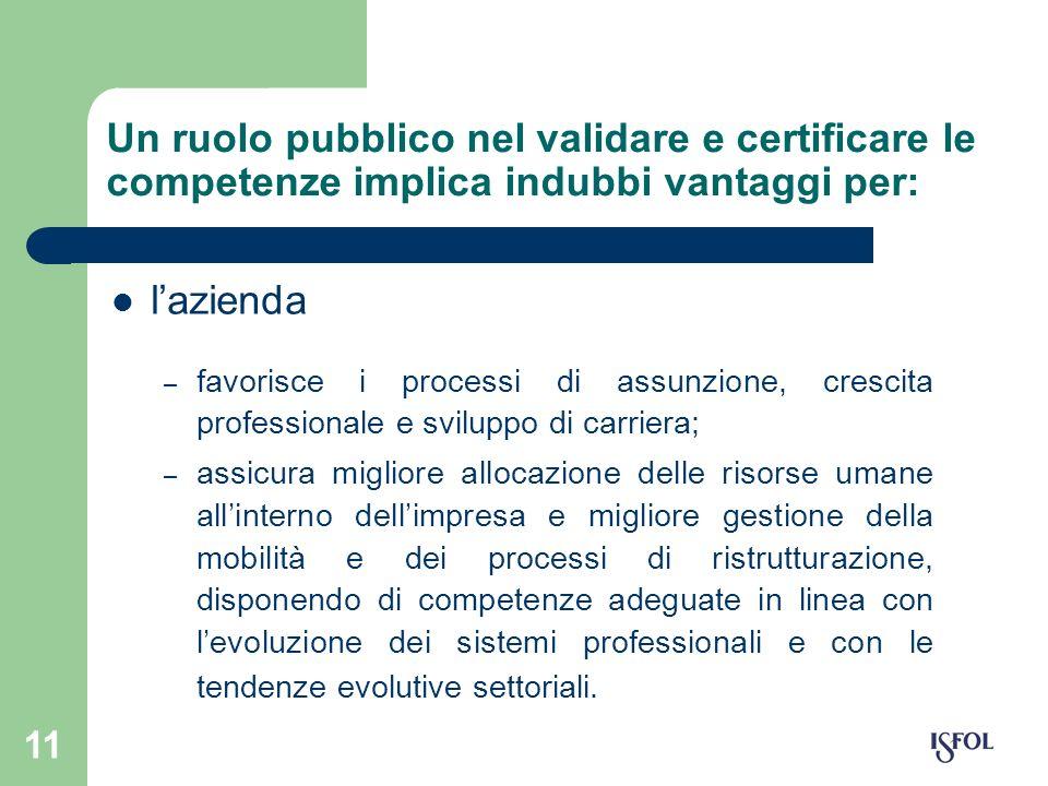 11 Un ruolo pubblico nel validare e certificare le competenze implica indubbi vantaggi per: lazienda – favorisce i processi di assunzione, crescita pr