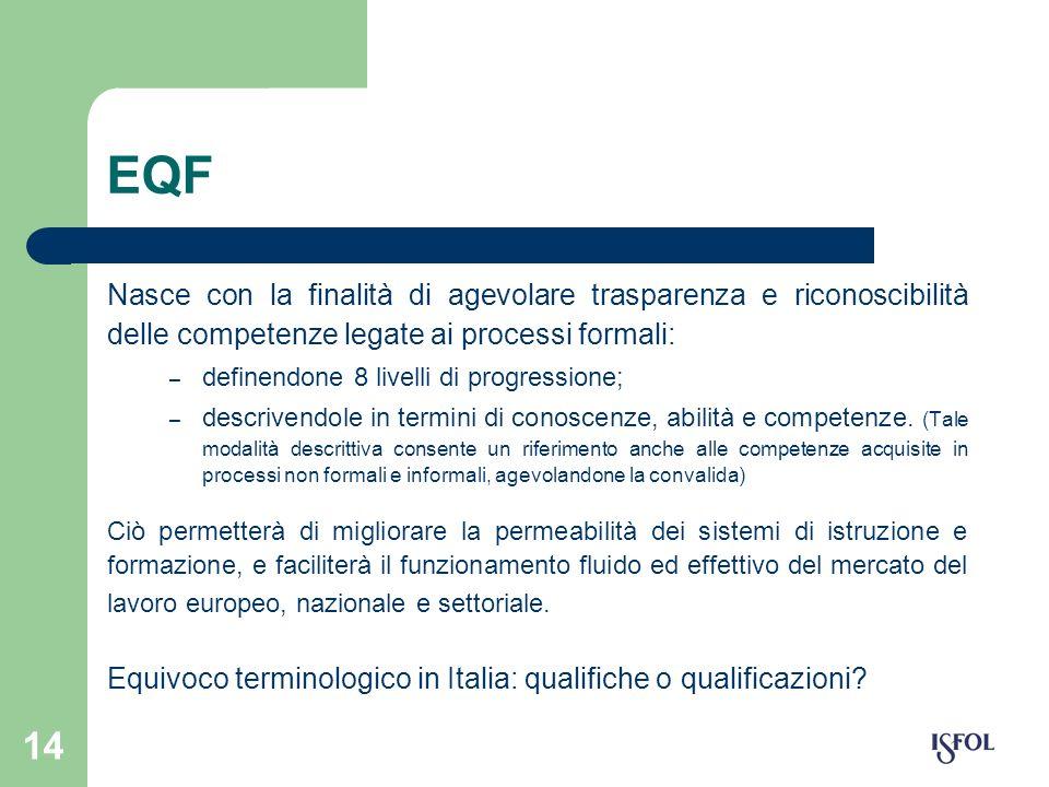 14 EQF Nasce con la finalità di agevolare trasparenza e riconoscibilità delle competenze legate ai processi formali: – definendone 8 livelli di progre