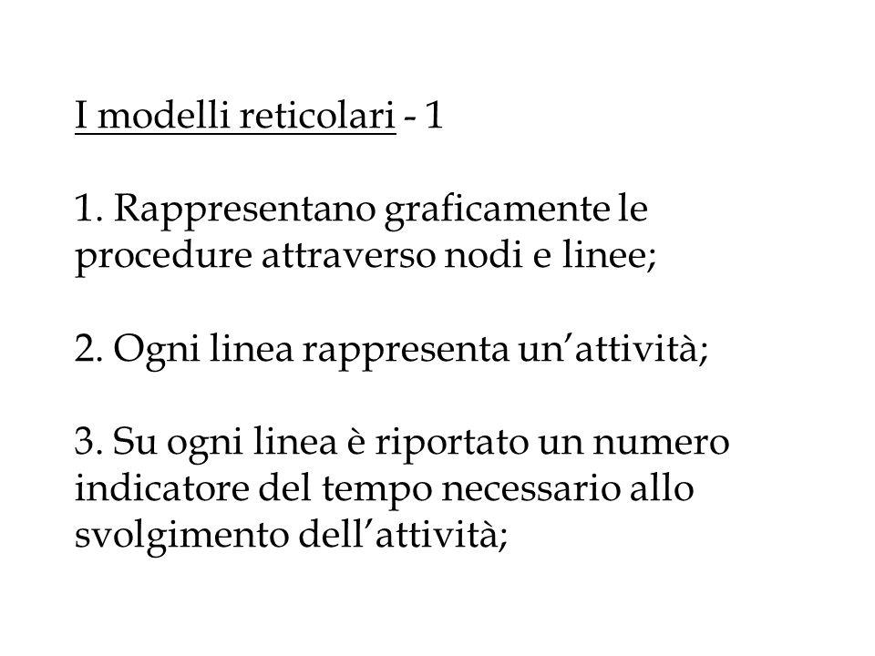 I modelli reticolari - 1 1. Rappresentano graficamente le procedure attraverso nodi e linee; 2.