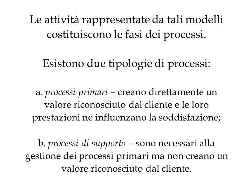 Le attività rappresentate da tali modelli costituiscono le fasi dei processi.