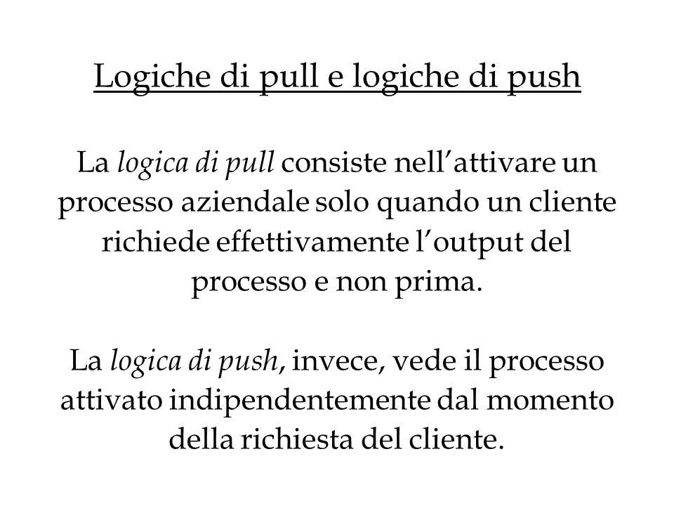 Logiche di pull e logiche di push La logica di pull consiste nellattivare un processo aziendale solo quando un cliente richiede effettivamente loutput del processo e non prima.