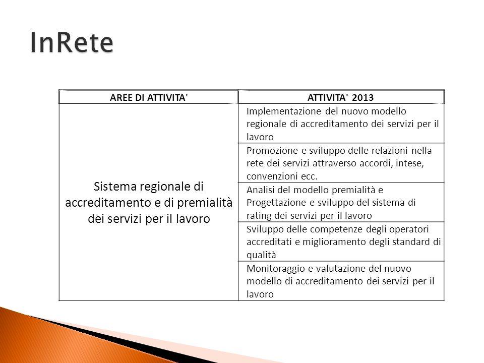 AREE DI ATTIVITA'ATTIVITA' 2013 Sistema regionale di accreditamento e di premialità dei servizi per il lavoro Implementazione del nuovo modello region