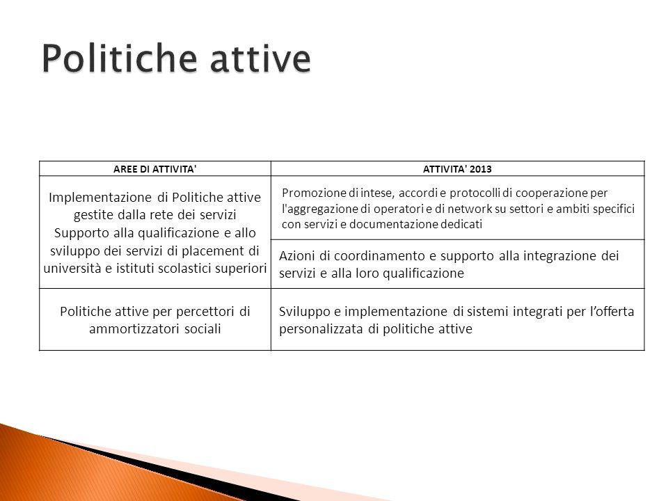 AREE DI ATTIVITA'ATTIVITA' 2013 Implementazione di Politiche attive gestite dalla rete dei servizi Supporto alla qualificazione e allo sviluppo dei se