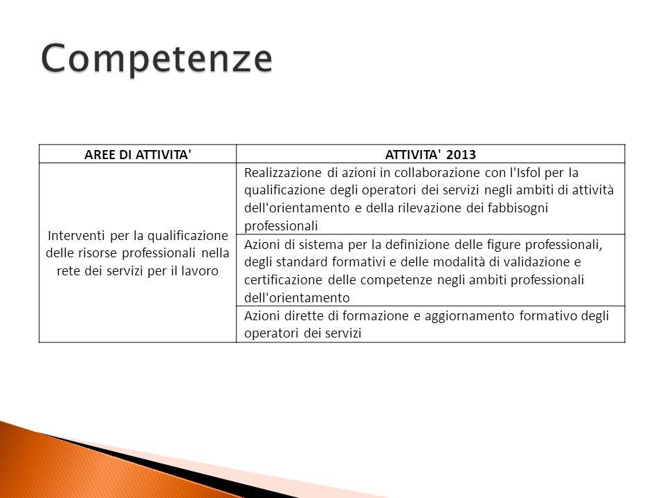 AREE DI ATTIVITA'ATTIVITA' 2013 Interventi per la qualificazione delle risorse professionali nella rete dei servizi per il lavoro Realizzazione di azi