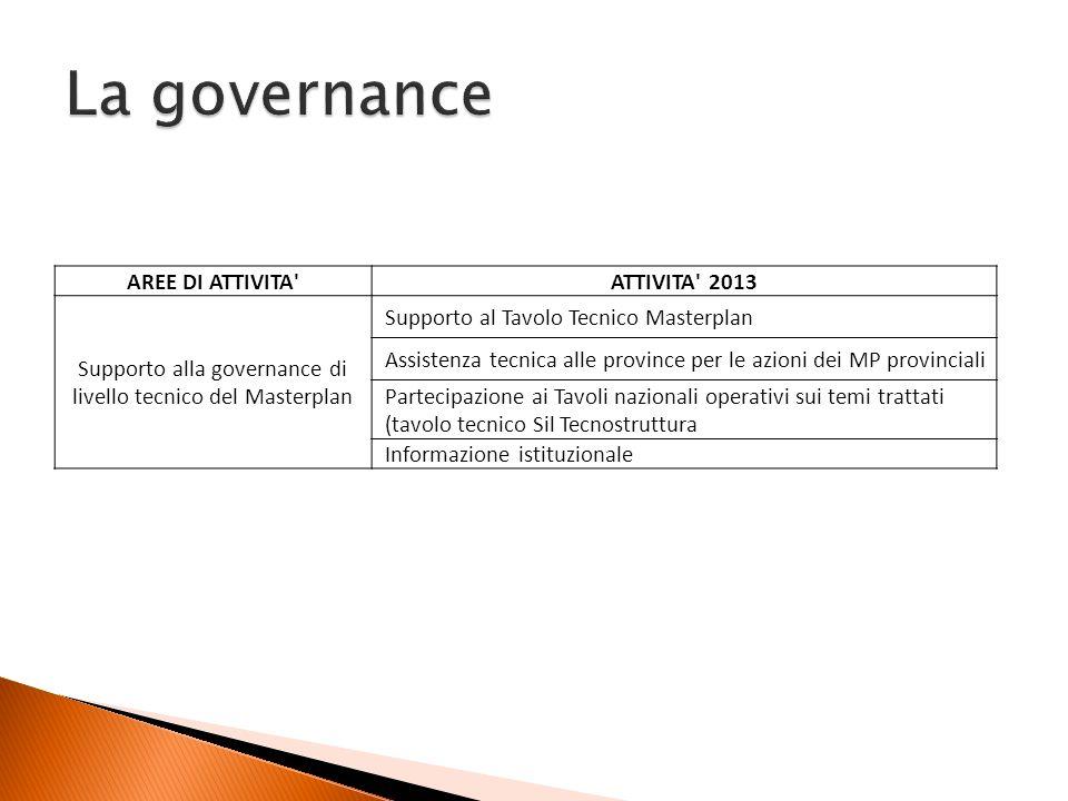 AREE DI ATTIVITA'ATTIVITA' 2013 Supporto alla governance di livello tecnico del Masterplan Supporto al Tavolo Tecnico Masterplan Assistenza tecnica al