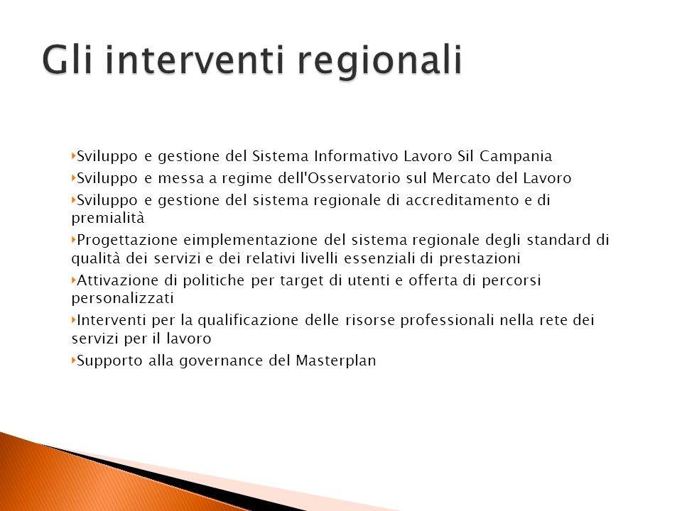 Sviluppo e gestione del Sistema Informativo Lavoro Sil Campania Sviluppo e messa a regime dell'Osservatorio sul Mercato del Lavoro Sviluppo e gestione