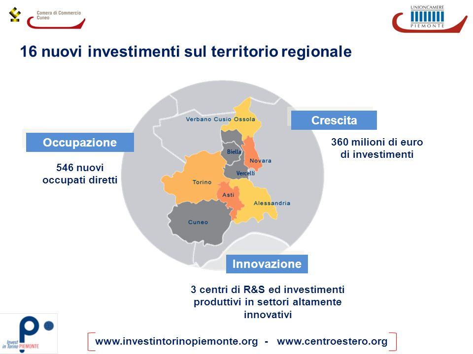 www.investintorinopiemonte.org - www.centroestero.org 16 nuovi investimenti sul territorio regionale Innovazione 360 milioni di euro di investimenti C