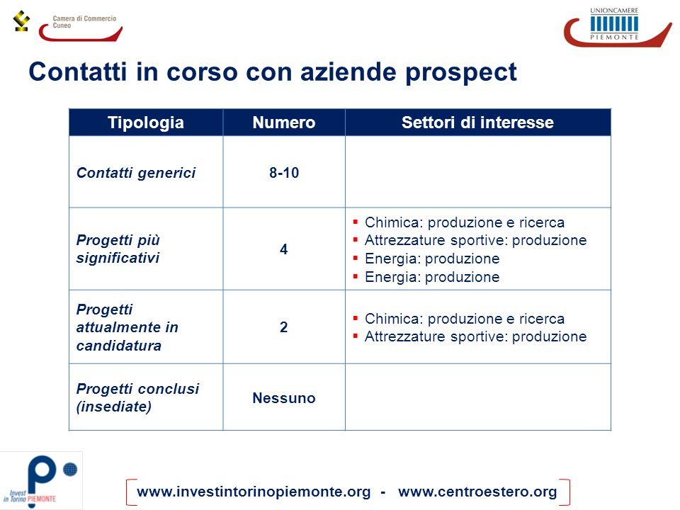 www.investintorinopiemonte.org - www.centroestero.org Contatti in corso con aziende prospect TipologiaNumeroSettori di interesse Contatti generici8-10