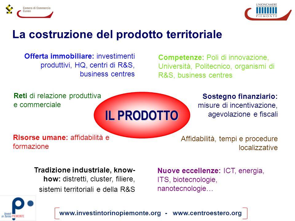 www.investintorinopiemonte.org - www.centroestero.org La costruzione del prodotto territoriale Offerta immobiliare: investimenti produttivi, HQ, centr