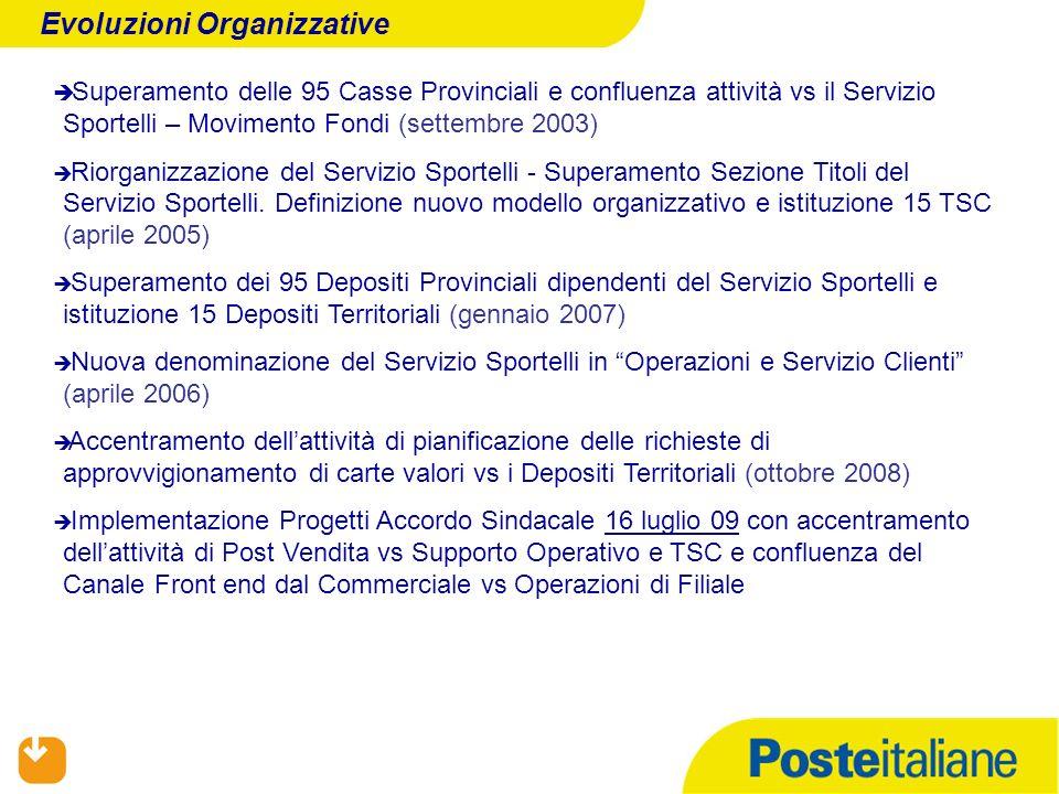 Superamento delle 95 Casse Provinciali e confluenza attività vs il Servizio Sportelli – Movimento Fondi (settembre 2003) Riorganizzazione del Servizio Sportelli - Superamento Sezione Titoli del Servizio Sportelli.