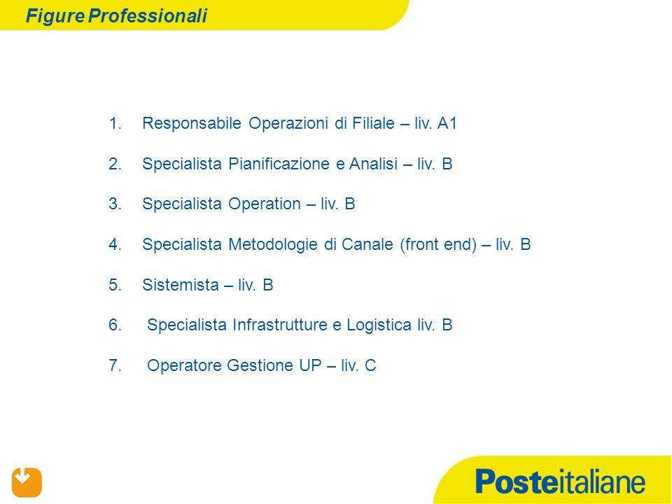 Figure Professionali 1.Responsabile Operazioni di Filiale – liv.