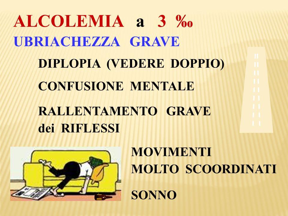 UBRIACHEZZA GRAVE ALCOLEMIA a 3 DIPLOPIA (VEDERE DOPPIO) CONFUSIONE MENTALE RALLENTAMENTO GRAVE dei RIFLESSI MOVIMENTI MOLTO SCOORDINATI SONNO