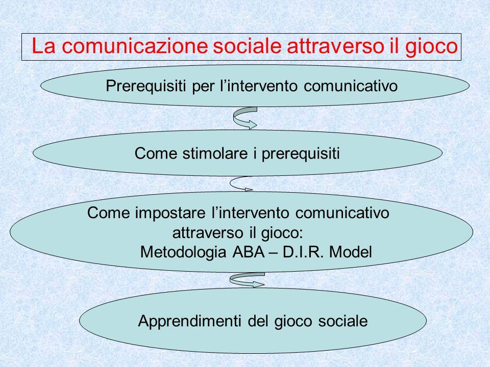 La comunicazione sociale attraverso il gioco Prerequisiti per lintervento comunicativo Come stimolare i prerequisiti Come impostare lintervento comunicativo attraverso il gioco: Metodologia ABA – D.I.R.