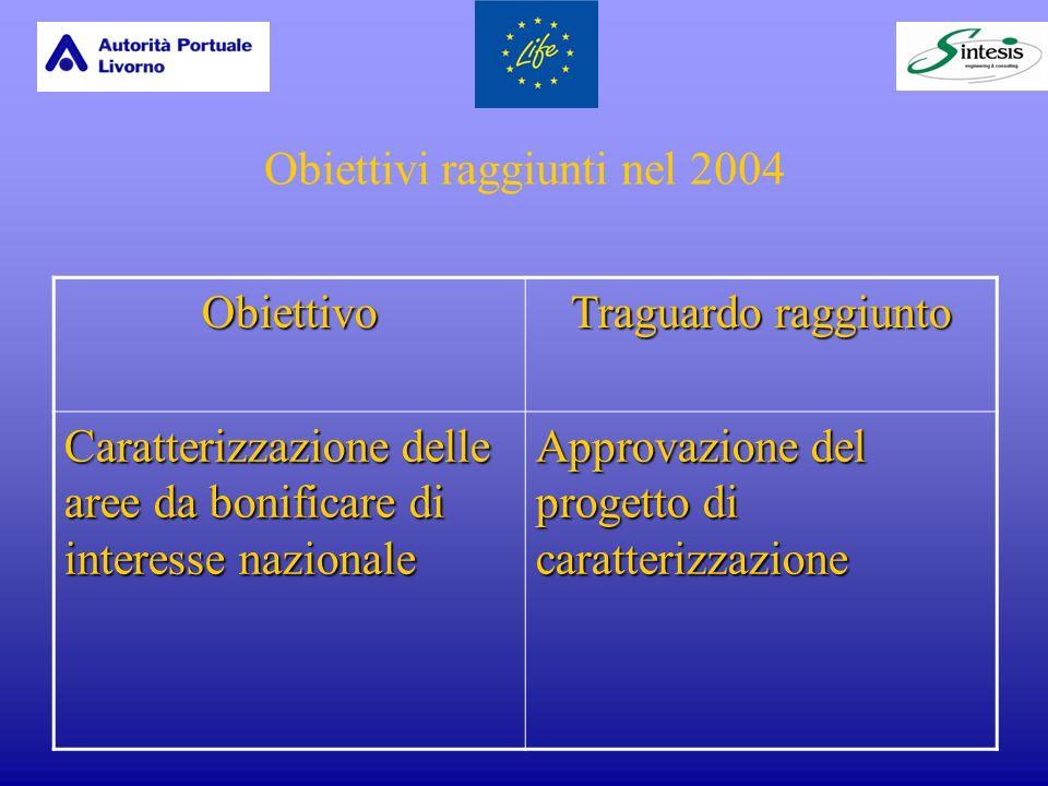 Obiettivi raggiunti nel 2004 Obiettivo Traguardo raggiunto Caratterizzazione delle aree da bonificare di interesse nazionale Approvazione del progetto di caratterizzazione