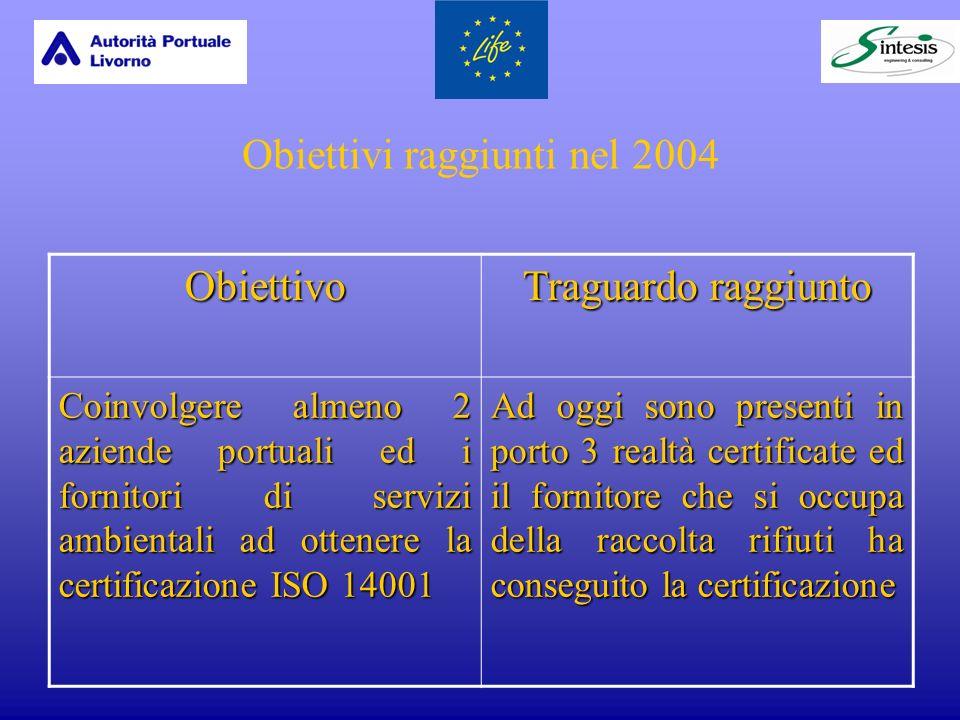 Obiettivi raggiunti nel 2004 Obiettivo Traguardo raggiunto Coinvolgere almeno 2 aziende portuali ed i fornitori di servizi ambientali ad ottenere la certificazione ISO 14001 Ad oggi sono presenti in porto 3 realtà certificate ed il fornitore che si occupa della raccolta rifiuti ha conseguito la certificazione
