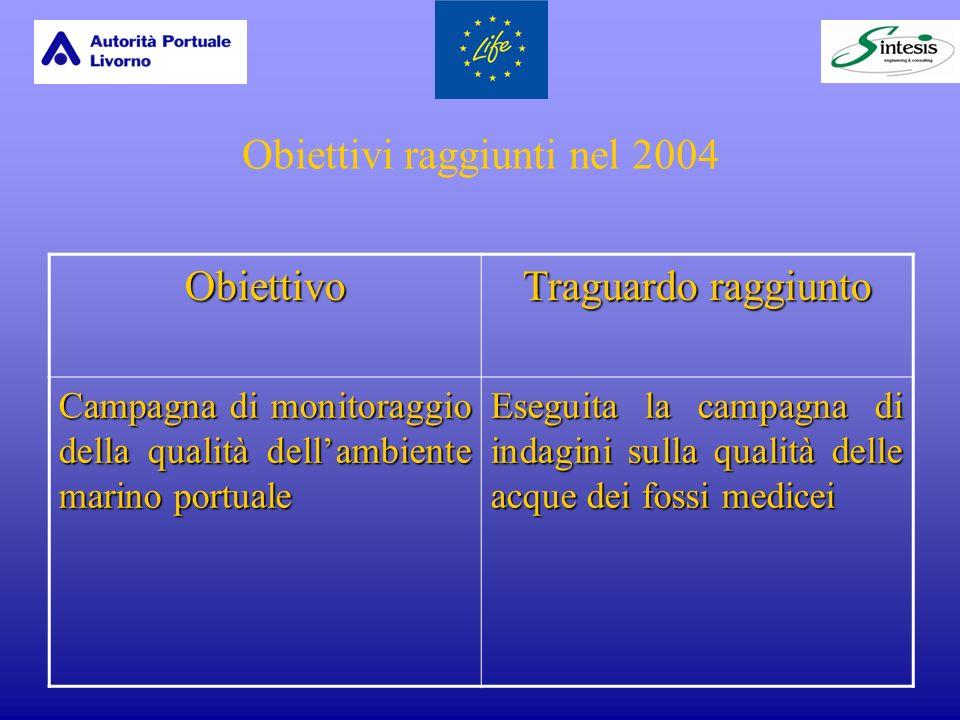Obiettivi raggiunti nel 2004 Obiettivo Traguardo raggiunto Campagna di monitoraggio della qualità dellambiente marino portuale Eseguita la campagna di indagini sulla qualità delle acque dei fossi medicei