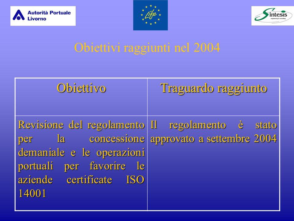 Obiettivi raggiunti nel 2004 Obiettivo Traguardo raggiunto Revisione del regolamento per la concessione demaniale e le operazioni portuali per favorire le aziende certificate ISO 14001 Il regolamento è stato approvato a settembre 2004