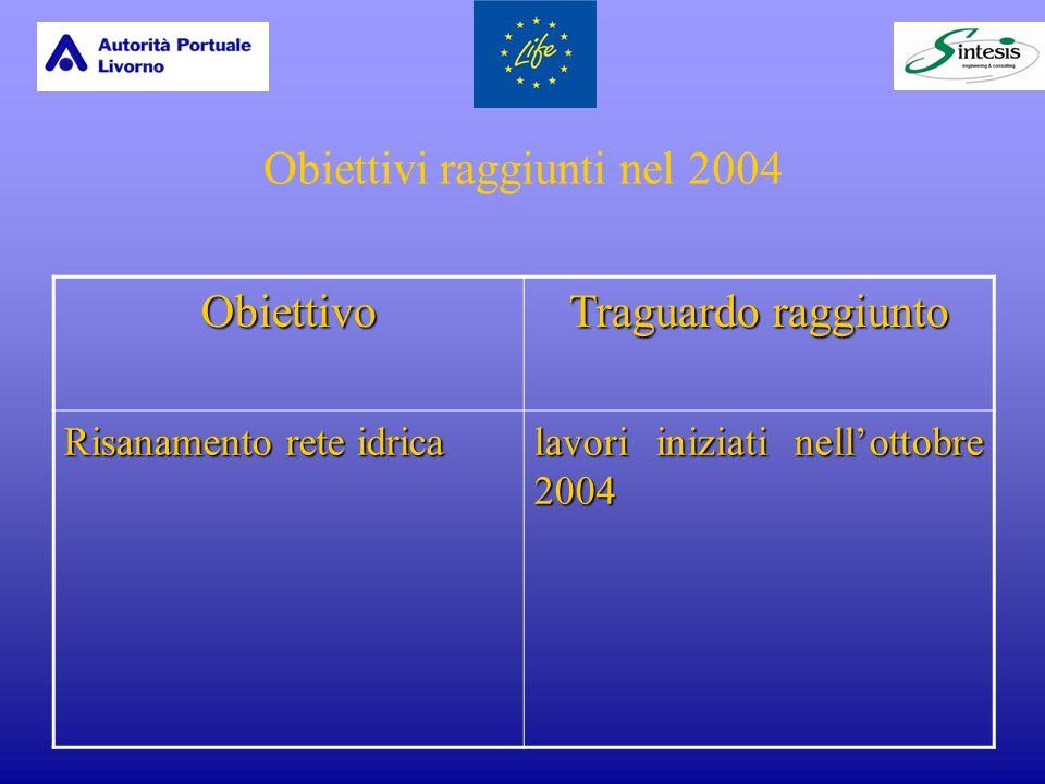 Obiettivi raggiunti nel 2004 Obiettivo Traguardo raggiunto Risanamento rete idrica lavori iniziati nellottobre 2004