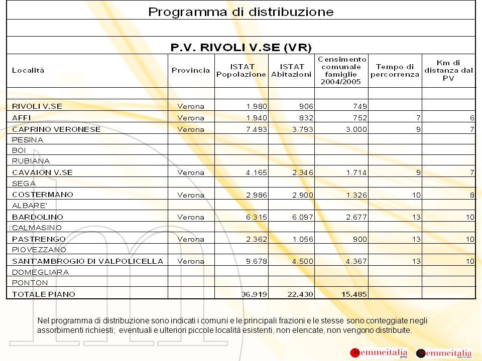 Nel programma di distribuzione sono indicati i comuni e le principali frazioni e le stesse sono conteggiate negli assorbimenti richiesti; eventuali e