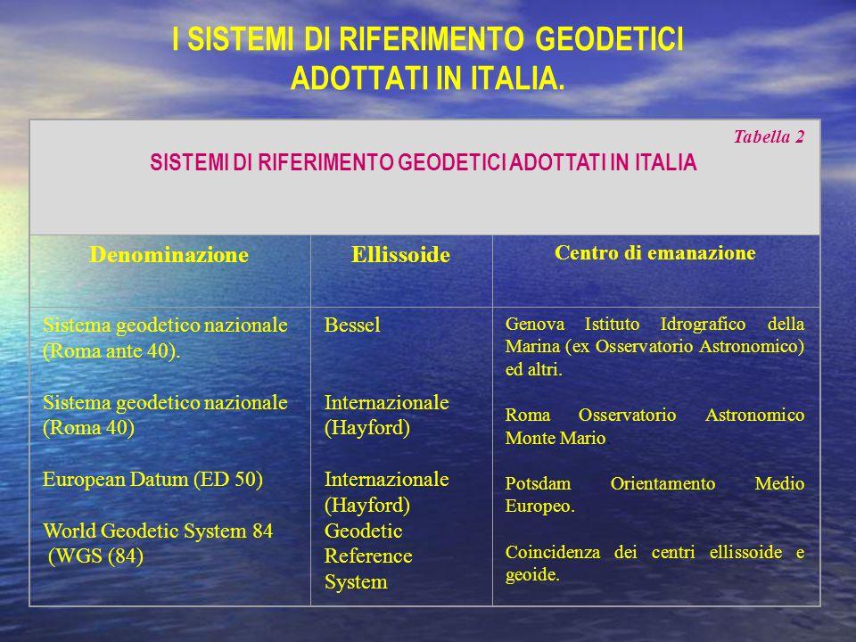 I SISTEMI DI RIFERIMENTO GEODETICI ADOTTATI IN ITALIA. Tabella 2 SISTEMI DI RIFERIMENTO GEODETICI ADOTTATI IN ITALIA DenominazioneEllissoide Centro di