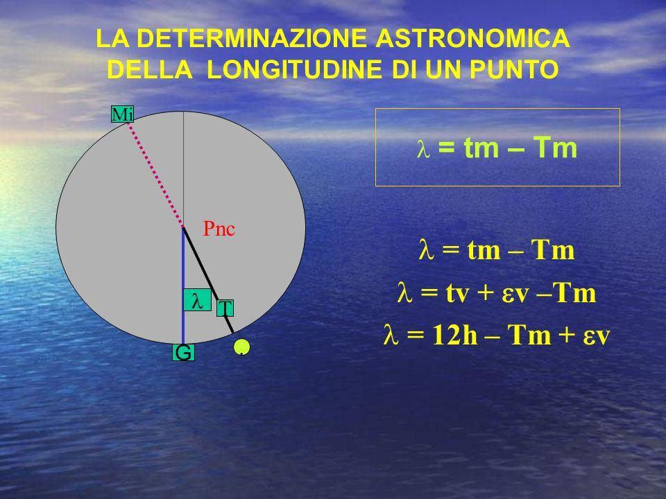 = tm – Tm = tv + v –Tm = 12h – Tm + v Pnc. G T LA DETERMINAZIONE ASTRONOMICA DELLA LONGITUDINE DI UN PUNTO Mi