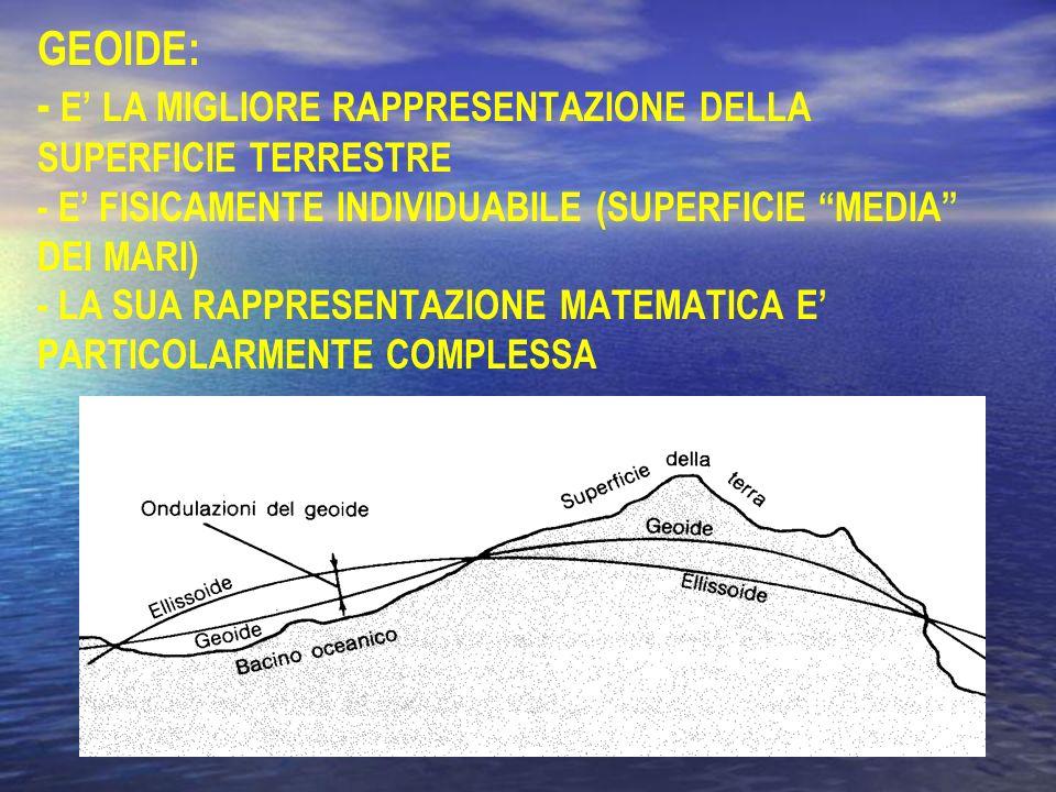 ELLISSOIDE: - APPROSSIMA LA SUPERFICIE TERRESTRE MENO CORRETTAMENTE DEL GEOIDE - NON E FISICAMENTE INDIVIDUABILE - HA UNA RAPPRESENTAZIONE MATEMATICA SEMPLICE (E DEFINITO IN FUNZIONE DI DUE SOLI PARAMETRI) - IN CARTOGRAFIA E LA SUPERFICIE DI RIFERIMENTO PIU COMUNEMENTE UTILIZZATA