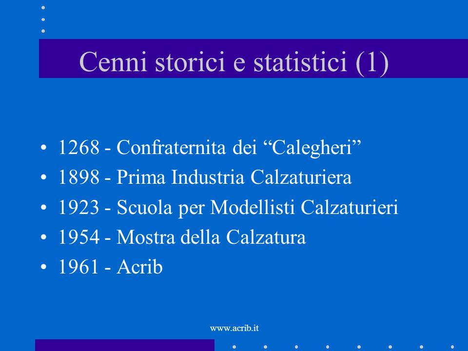 www.acrib.it Cenni storici e statistici (2) 597 aziende 11.947 addetti 21, 071 mln.