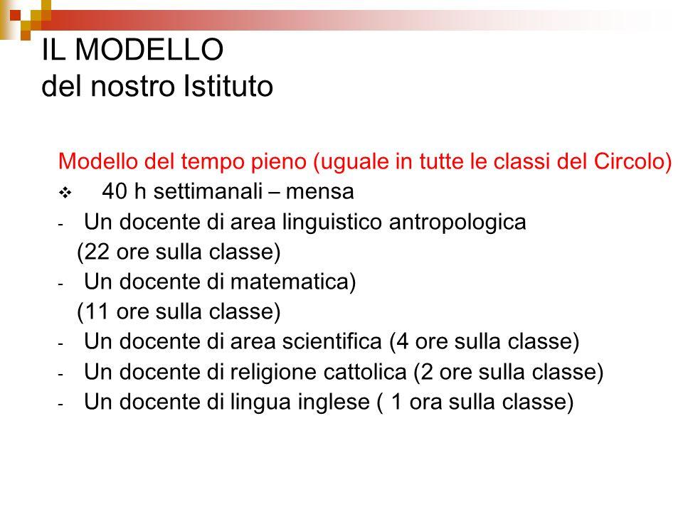Il modello organizzativo classi Sezione ASezione BSezione CSezione D I SCIENZESCIENZE italiano SCIENZESCIENZE SCIENZESCIENZE SCIENZESCIENZE matematica IIitaliano matematica IIIitaliano matematica IVitaliano matematica Vitaliano matematica