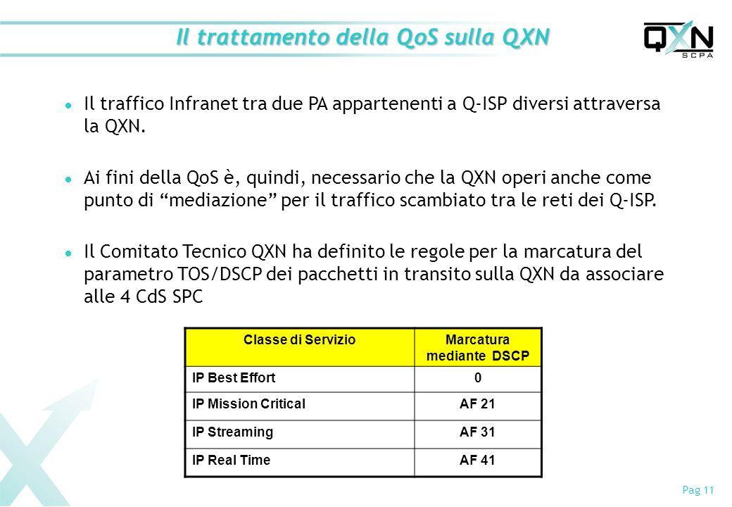 Pag 11 Il trattamento della QoS sulla QXN Il traffico Infranet tra due PA appartenenti a Q-ISP diversi attraversa la QXN. Ai fini della QoS è, quindi,