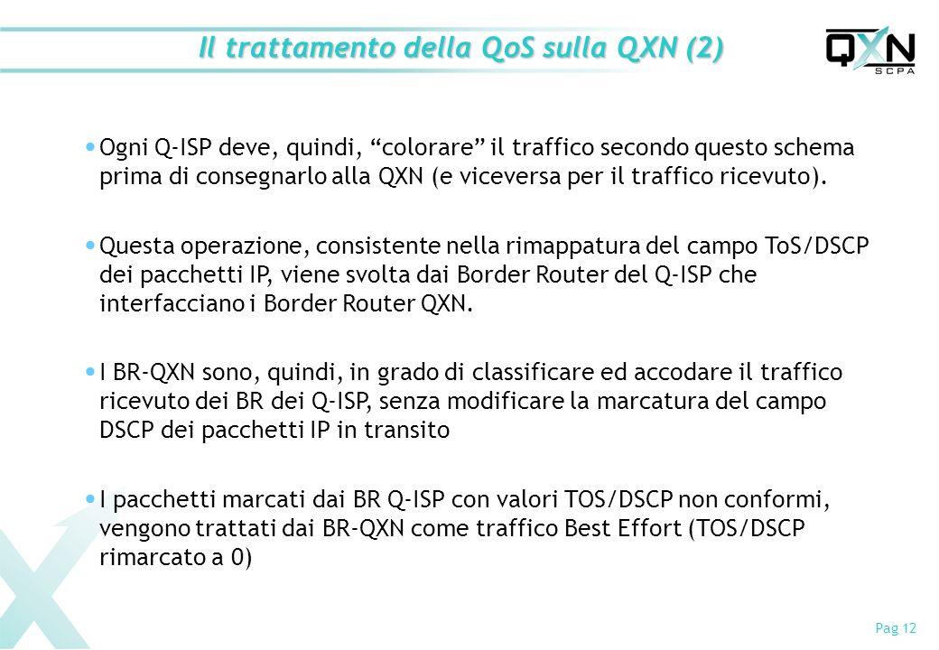 Pag 12 Ogni Q-ISP deve, quindi, colorare il traffico secondo questo schema prima di consegnarlo alla QXN (e viceversa per il traffico ricevuto). Quest