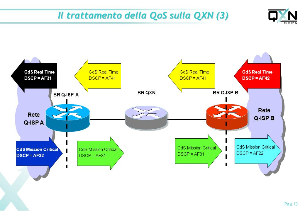 Pag 13 Rete Q-ISP B Rete Q-ISP A Il trattamento della QoS sulla QXN (3) BR Q-ISP A BR QXNBR Q-ISP B CdS Mission Critical DSCP = AF32 CdS Mission Criti