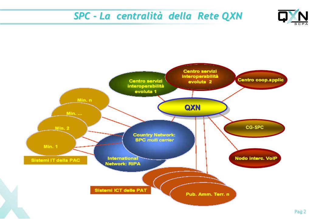 Pag 2 SPC - La centralità della Rete QXN CG-SPC QXNQXN