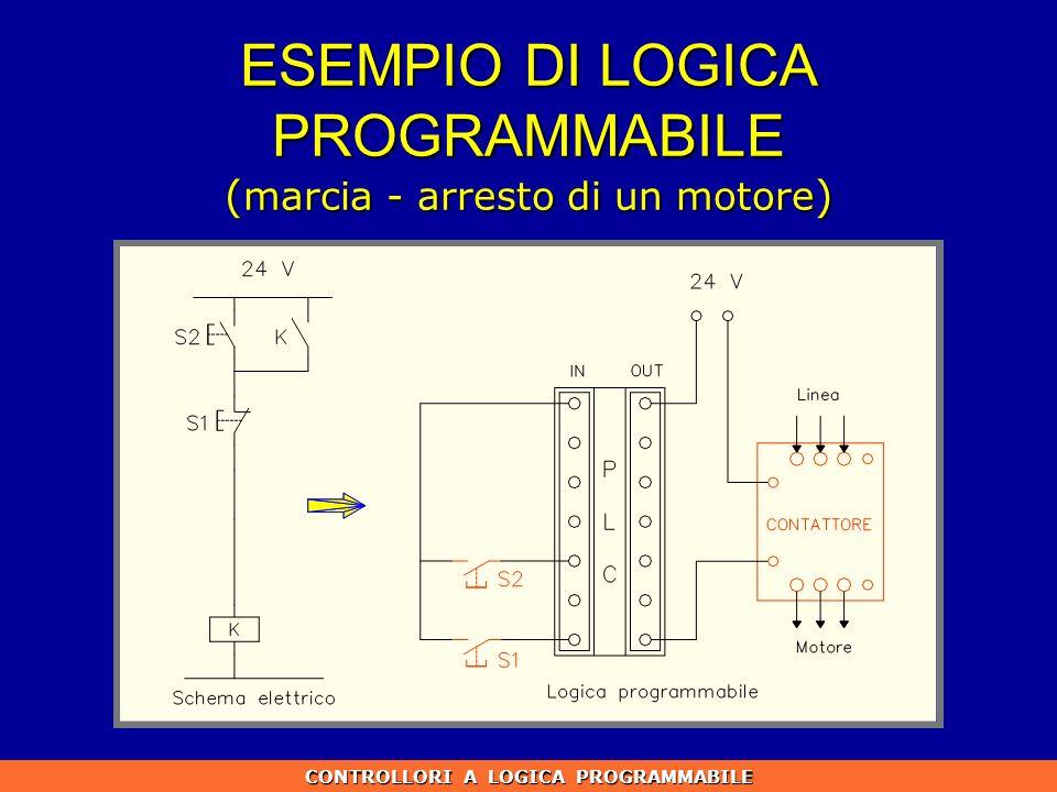 ESEMPIO DI LOGICA PROGRAMMABILE ( marcia - arresto di un motore ) CONTROLLORI A LOGICA PROGRAMMABILE