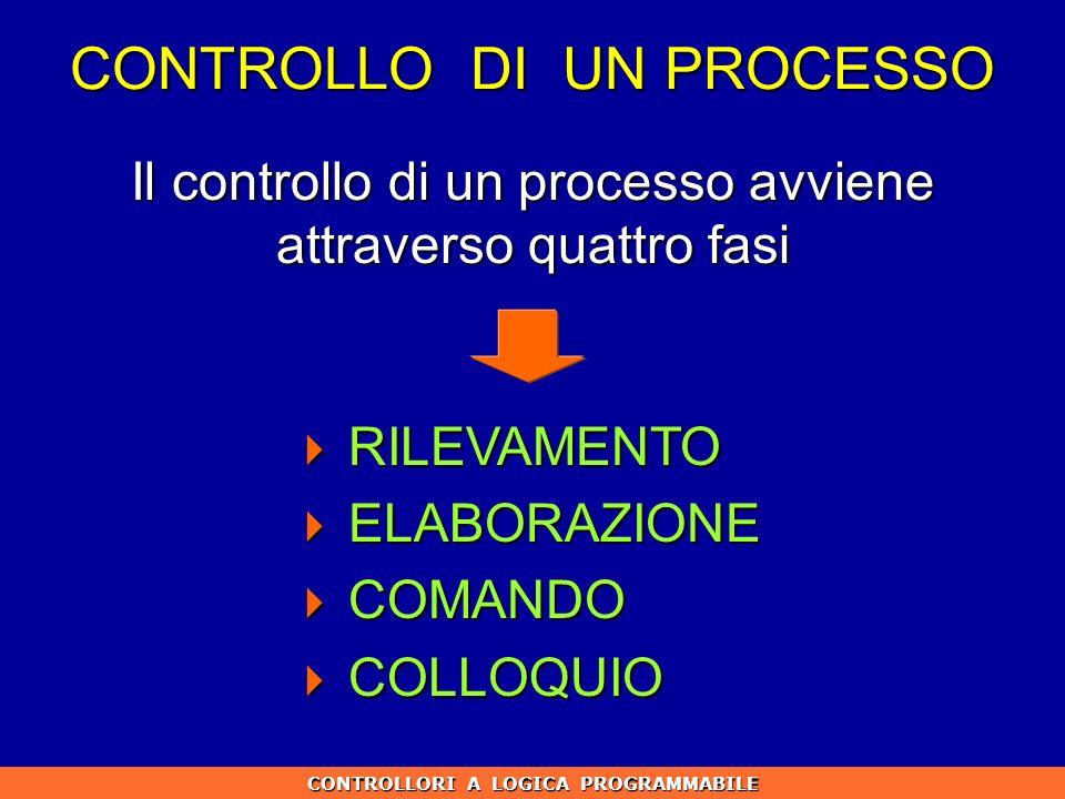 CONTROLLO DI UN PROCESSO CONTROLLORI A LOGICA PROGRAMMABILE Il controllo di un processo avviene attraverso quattro fasi RILEVAMENTO RILEVAMENTO ELABOR