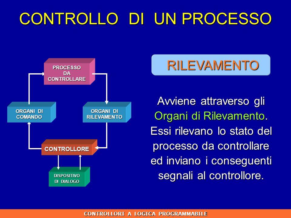 CONTROLLO DI UN PROCESSO CONTROLLORI A LOGICA PROGRAMMABILE ORGANI DI COMANDO DISPOSITIVO DI DIALOGO CONTROLLORE PROCESSO DA CONTROLLARE ORGANI DI RIL