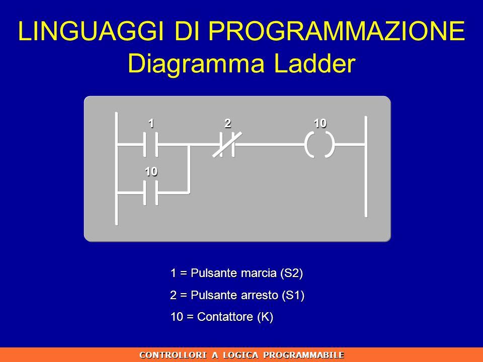 CONTROLLORI A LOGICA PROGRAMMABILE LINGUAGGI DI PROGRAMMAZIONE Diagramma Ladder 12 10 10 1 = Pulsante marcia (S2) 2 = Pulsante arresto (S1) 10 = Conta
