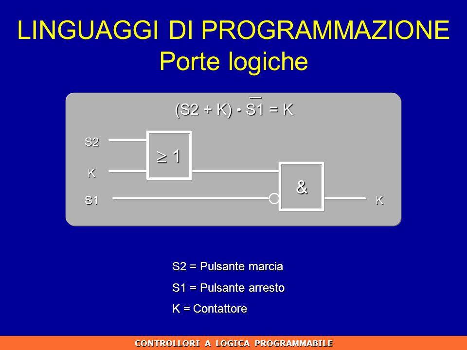 CONTROLLORI A LOGICA PROGRAMMABILE S2 = Pulsante marcia S1 = Pulsante arresto K = Contattore S2 K S1K LINGUAGGI DI PROGRAMMAZIONE Porte logiche 1 1 &
