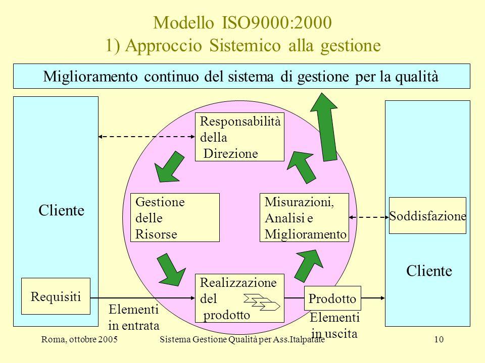 Roma, ottobre 2005Sistema Gestione Qualità per Ass.Italpatate10 Modello ISO9000:2000 1) Approccio Sistemico alla gestione Miglioramento continuo del s