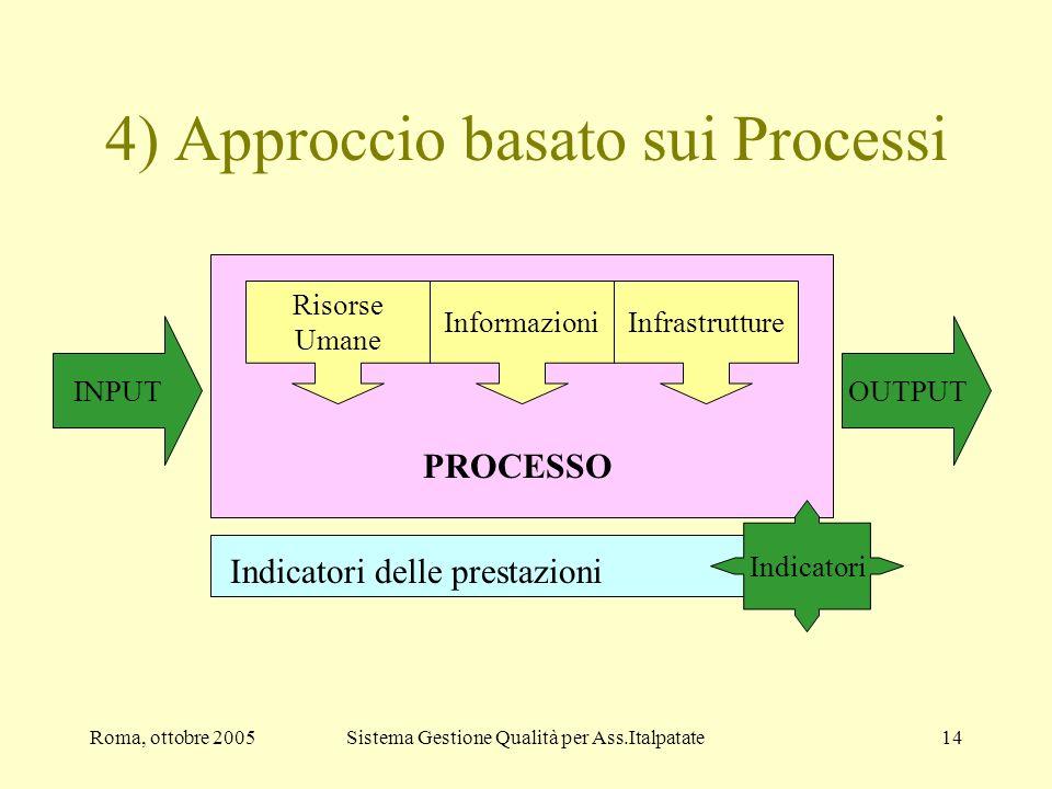 Roma, ottobre 2005Sistema Gestione Qualità per Ass.Italpatate14 PROCESSO 4) Approccio basato sui Processi Risorse Umane InformazioniInfrastrutture Ind