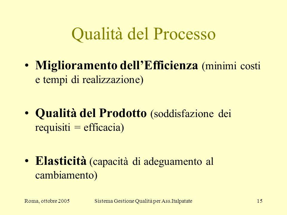 Roma, ottobre 2005Sistema Gestione Qualità per Ass.Italpatate15 Qualità del Processo Miglioramento dellEfficienza (minimi costi e tempi di realizzazio