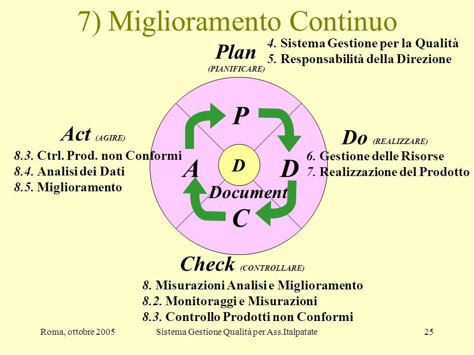 Roma, ottobre 2005Sistema Gestione Qualità per Ass.Italpatate25 7) Miglioramento Continuo P D C A Plan (PIANIFICARE) 4. Sistema Gestione per la Qualit