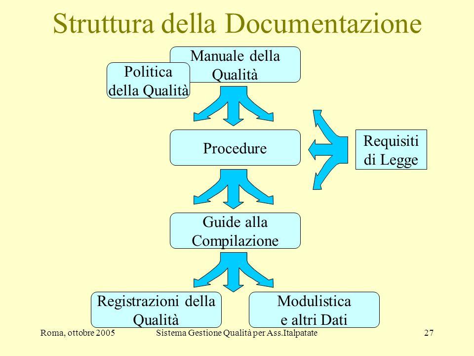 Roma, ottobre 2005Sistema Gestione Qualità per Ass.Italpatate27 Struttura della Documentazione Manuale della Qualità Procedure Guide alla Compilazione