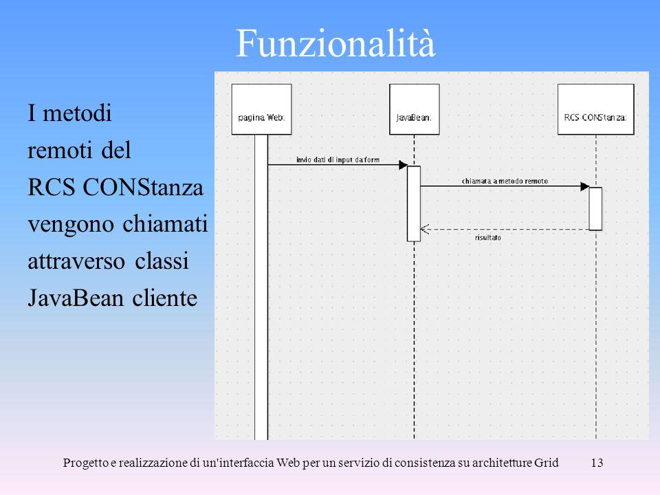Progetto e realizzazione di un interfaccia Web per un servizio di consistenza su architetture Grid13 Funzionalità I metodi remoti del RCS CONStanza vengono chiamati attraverso classi JavaBean cliente